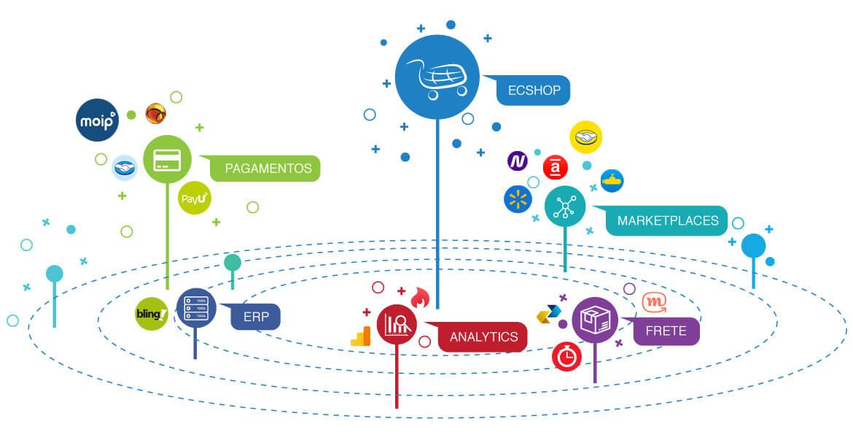 Conheça nosso ecossistema de parceiros e soluções para o seu e-commerce